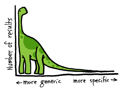 "Great ""Long Tail"" Illustration by John Hyde of LeftClick.com"
